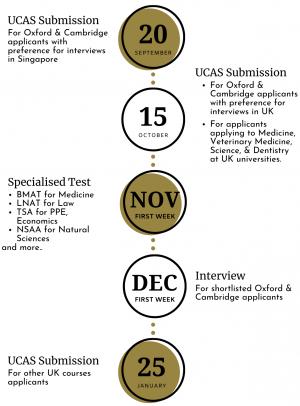 UK Admission Timeline